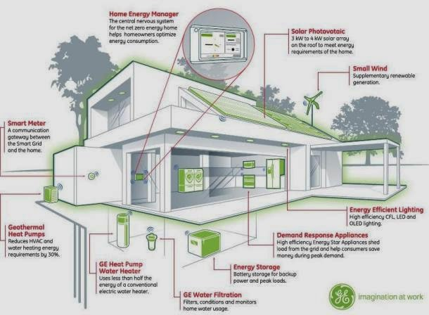 Eco Friendly Home Familly